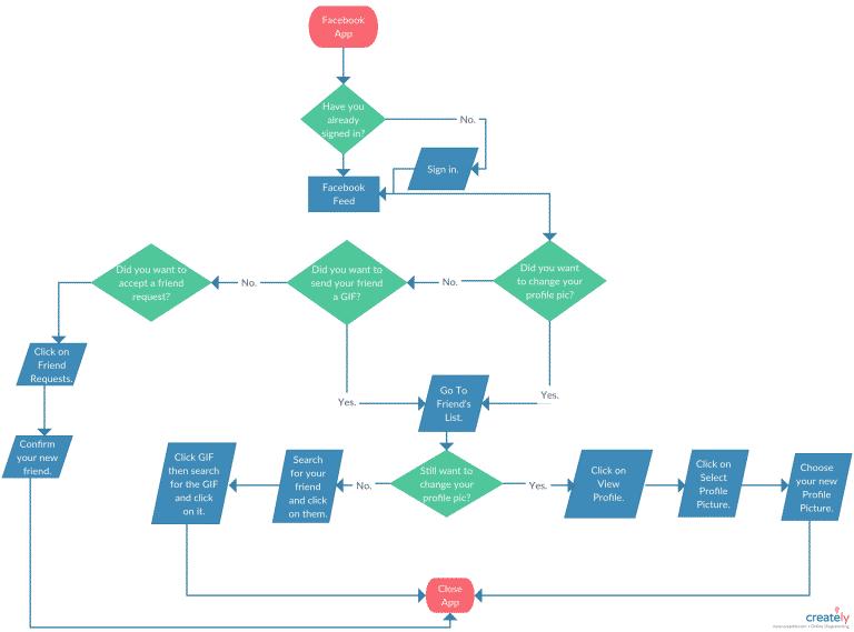 Aplikasi-Membuat-Flowchart